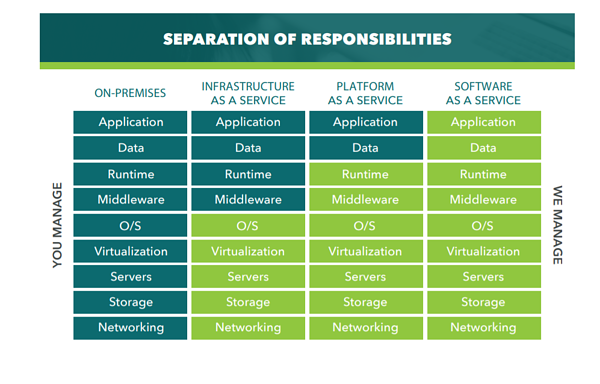 cloud responsibility graphic